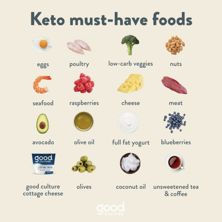 Keto food Options with Good Culture